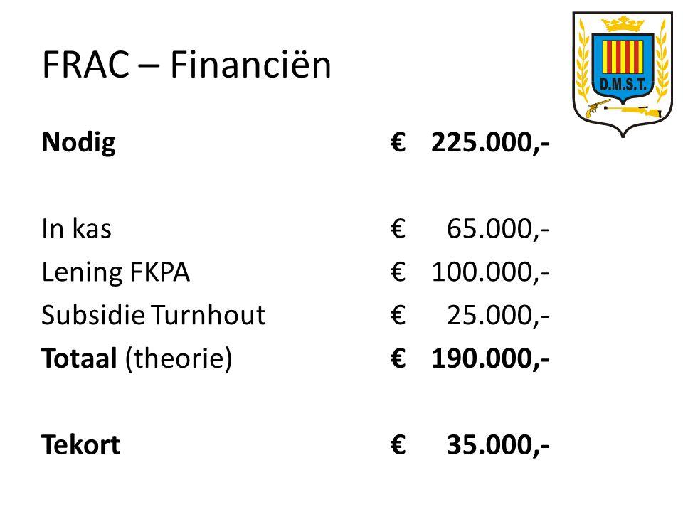 FRAC – Financiën Nodig€225.000,- In kas€65.000,- Lening FKPA€100.000,- Subsidie Turnhout€25.000,- Totaal (theorie)€190.000,- Tekort€35.000,-