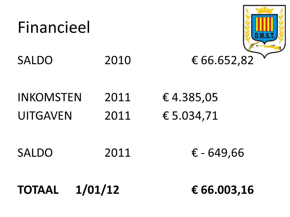 Financieel SALDO2010€ 66.652,82 INKOMSTEN2011 € 4.385,05 UITGAVEN2011€ 5.034,71 SALDO2011€ - 649,66 TOTAAL1/01/12€ 66.003,16