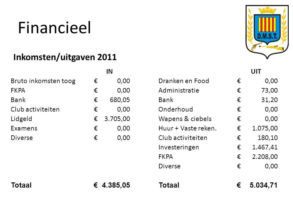 Financieel IN Bruto inkomsten toog€0,00 FKPA€0,00 Bank€680,05 Club activiteiten€0,00 Lidgeld€3.705,00 Examens€0,00 Diverse€0,00 Totaal€4.385,05 UIT Dranken en Food€0,00 Administratie€73,00 Bank€31,20 Onderhoud€0,00 Wapens & ciebels€0,00 Huur + Vaste reken.€1.075,00 Club activiteiten€180,10 Investeringen€1.467,41 FKPA€2.208,00 Diverse€0,00 Totaal€5.034,71 Inkomsten/uitgaven 2011