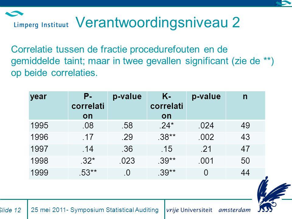 Verantwoordingsniveau 2 Correlatie tussen de fractie procedurefouten en de gemiddelde taint; maar in twee gevallen significant (zie de **) op beide correlaties.