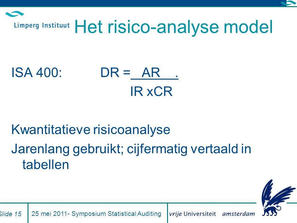 Het risico-analyse model ISA 400: DR = AR.