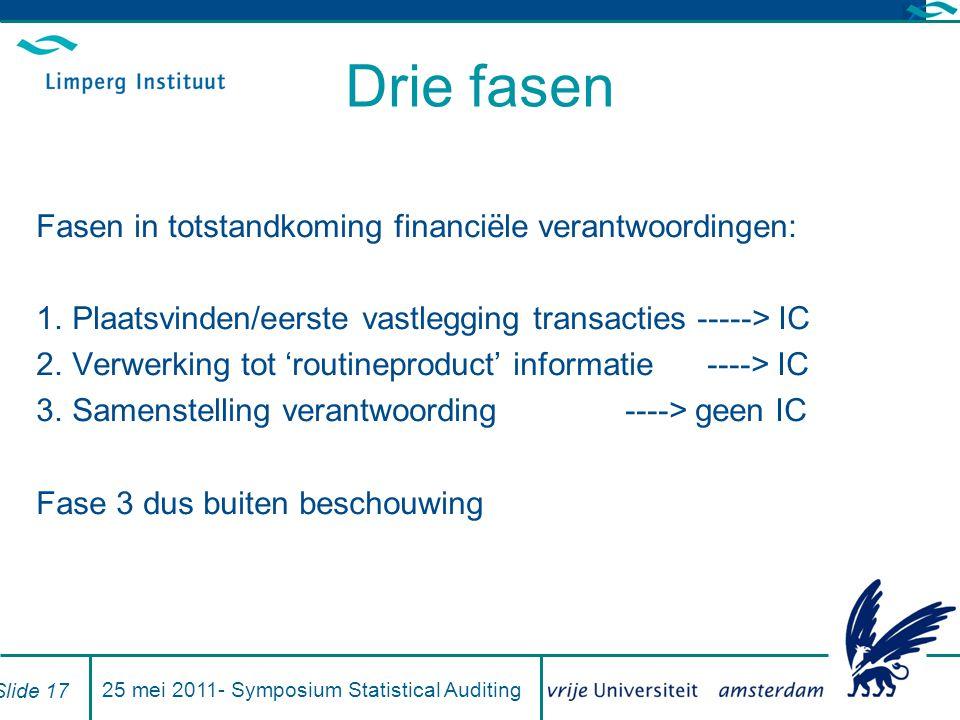 Drie fasen Fasen in totstandkoming financiële verantwoordingen: 1.Plaatsvinden/eerste vastlegging transacties -----> IC 2.Verwerking tot 'routineproduct' informatie ----> IC 3.Samenstelling verantwoording ----> geen IC Fase 3 dus buiten beschouwing 25 mei 2011- Symposium Statistical Auditing Slide 17