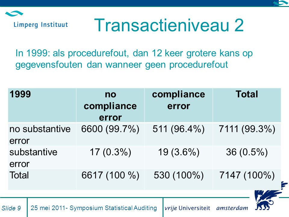 Transactieniveau 3 Alle jaren: als procedurefout, dan grotere kans op gegevensfout (alles significant) Yearerror predicted (%) error missed (%) all errors (%) 19954.01.31.8 19963.40.61.2 19972.00.40.5 19987.31.32.0 19993.60.30.5 All years4.00.81.3 25 mei 2011- Symposium Statistical Auditing Slide 10