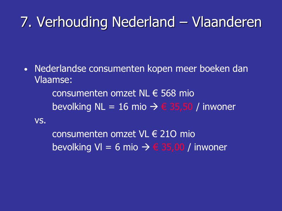 7. Verhouding Nederland – Vlaanderen Nederlandse consumenten kopen meer boeken dan Vlaamse: consumenten omzet NL € 568 mio bevolking NL = 16 mio  € 3