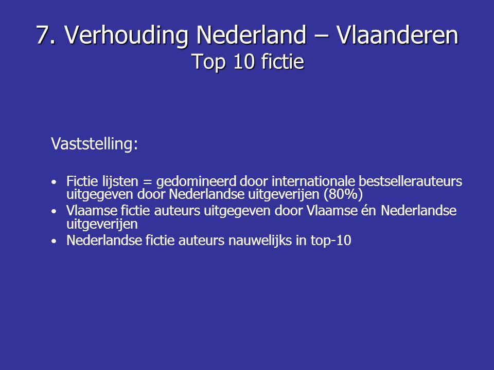 7. Verhouding Nederland – Vlaanderen Top 10 fictie Vaststelling: Fictie lijsten = gedomineerd door internationale bestsellerauteurs uitgegeven door Ne