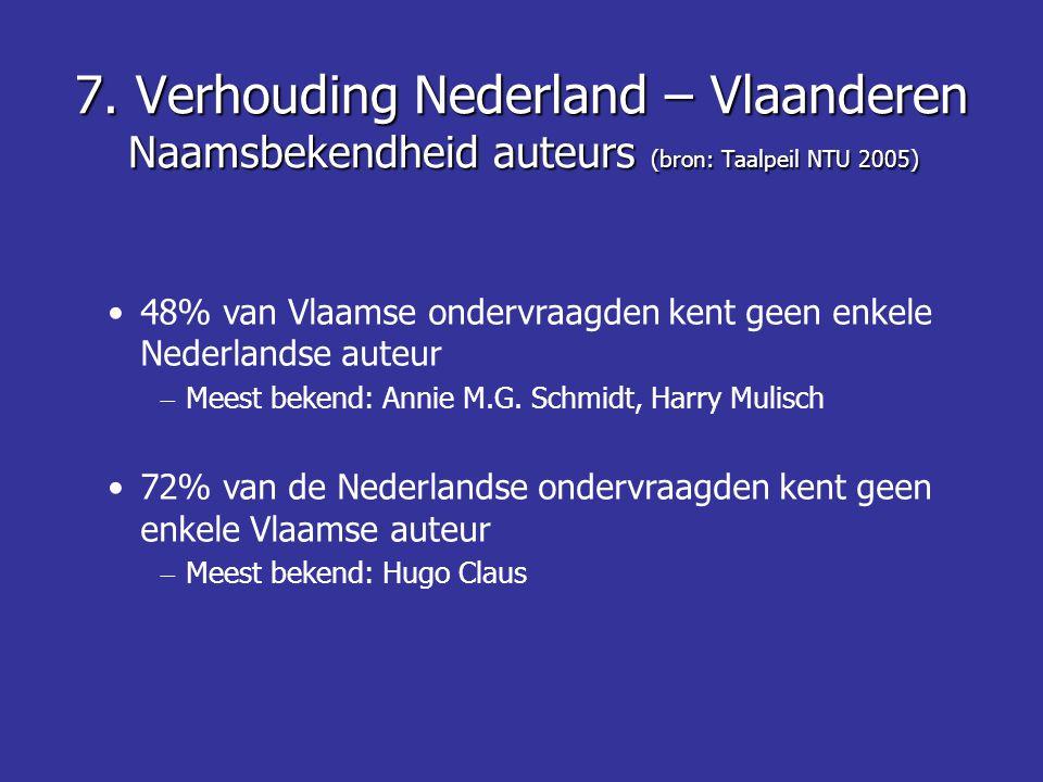 7. Verhouding Nederland – Vlaanderen Naamsbekendheid auteurs (bron: Taalpeil NTU 2005) 48% van Vlaamse ondervraagden kent geen enkele Nederlandse aute