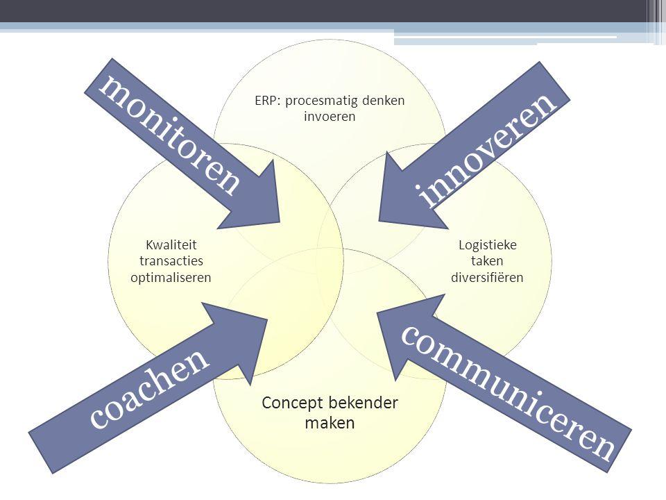ERP: procesmatig denken invoeren Logistieke taken diversifiëren Concept bekender maken Kwaliteit transacties optimaliseren innoveren coachen communice