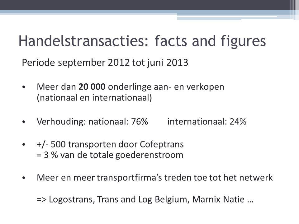 Handelstransacties: facts and figures Periode september 2012 tot juni 2013 Meer dan 20 000 onderlinge aan- en verkopen (nationaal en internationaal) V