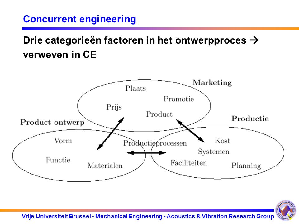 Vrije Universiteit Brussel - Mechanical Engineering - Acoustics & Vibration Research Group Concurrent engineering Drie categorieën factoren in het ont