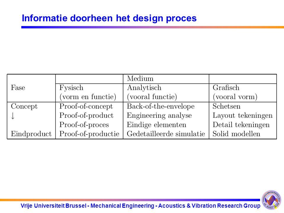 Vrije Universiteit Brussel - Mechanical Engineering - Acoustics & Vibration Research Group Informatie doorheen het design proces