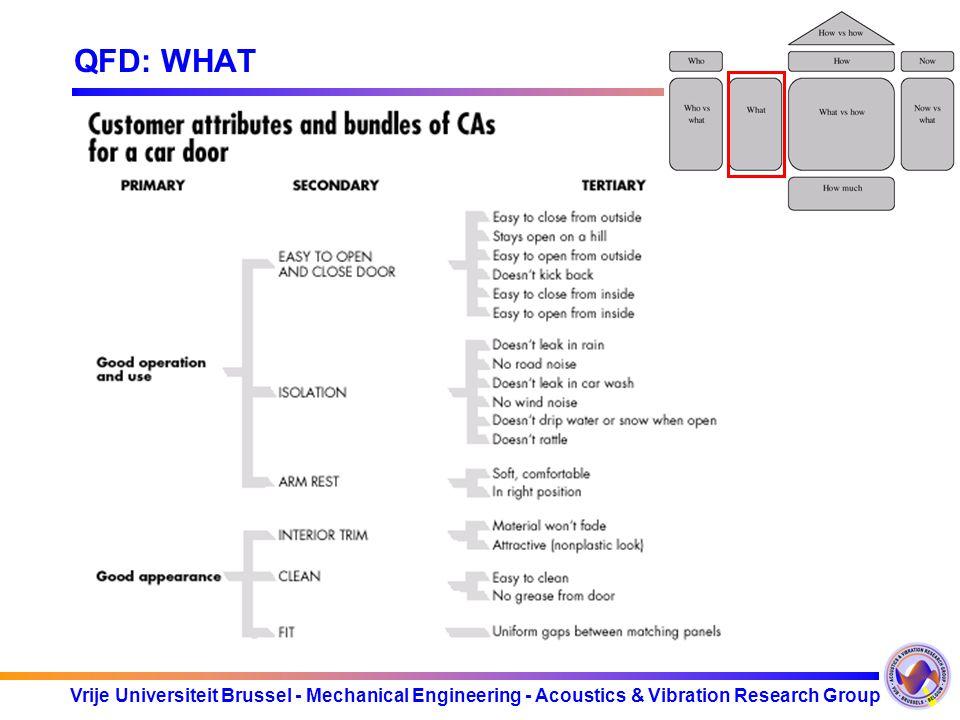 Vrije Universiteit Brussel - Mechanical Engineering - Acoustics & Vibration Research Group QFD: WHAT