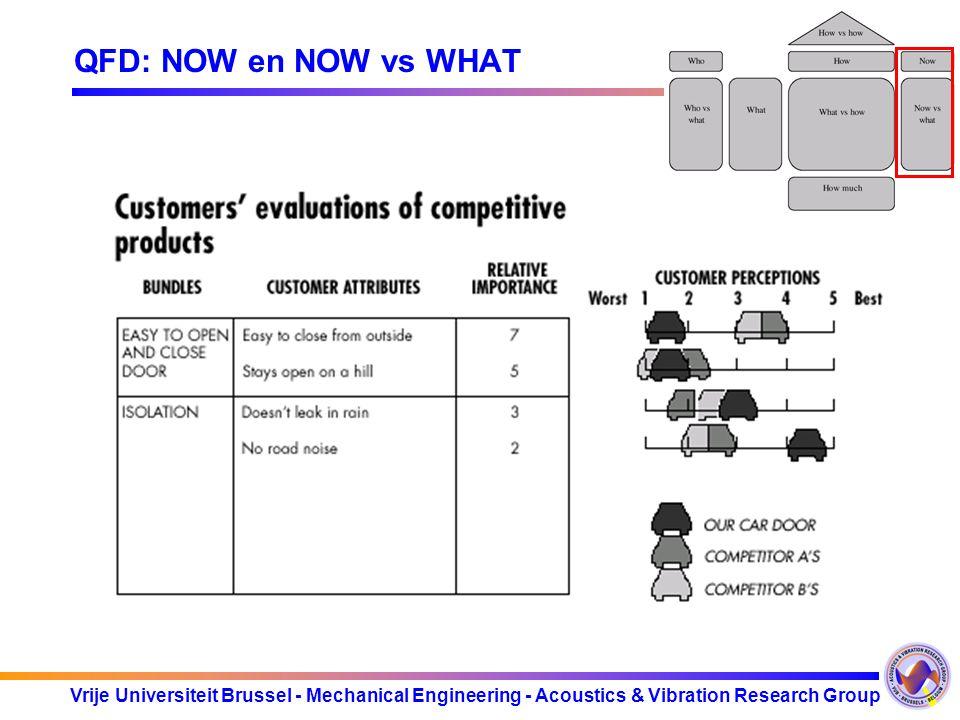 Vrije Universiteit Brussel - Mechanical Engineering - Acoustics & Vibration Research Group QFD: NOW en NOW vs WHAT