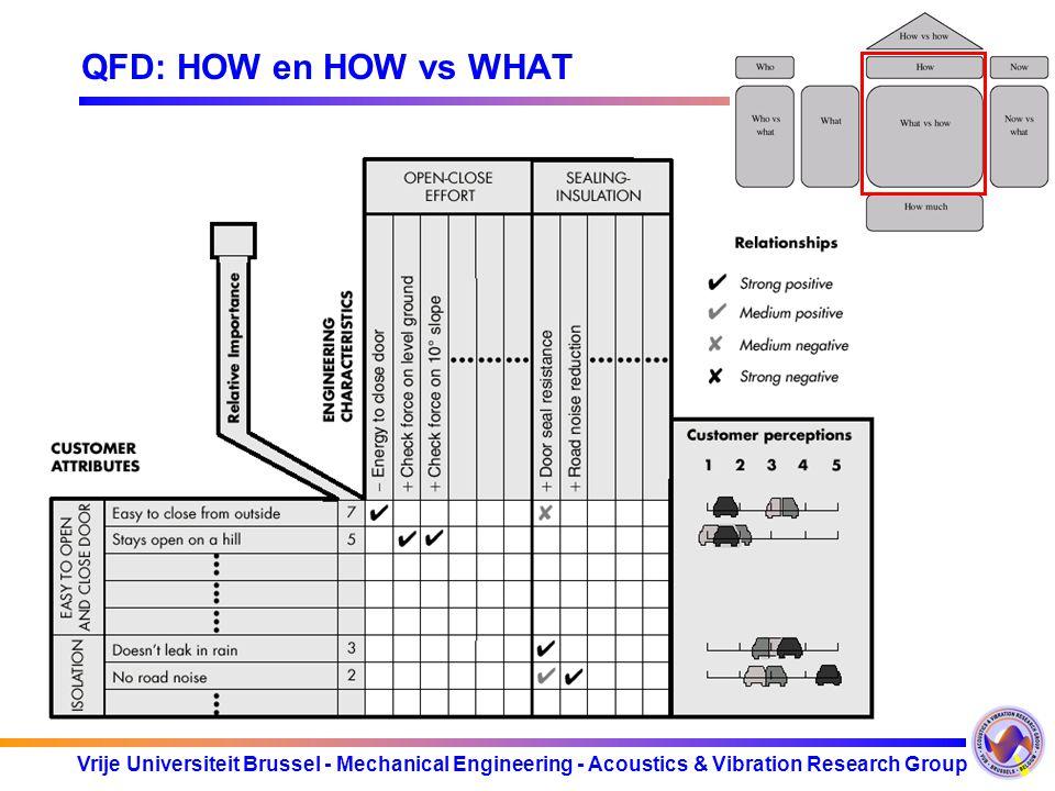 Vrije Universiteit Brussel - Mechanical Engineering - Acoustics & Vibration Research Group QFD: HOW en HOW vs WHAT