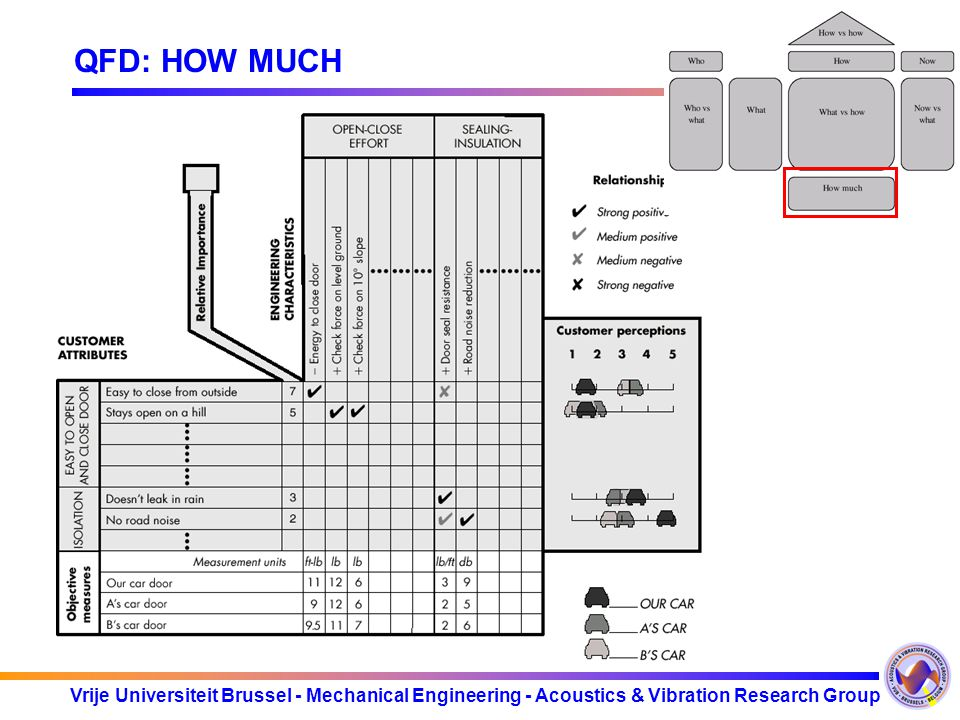 Vrije Universiteit Brussel - Mechanical Engineering - Acoustics & Vibration Research Group QFD: HOW MUCH