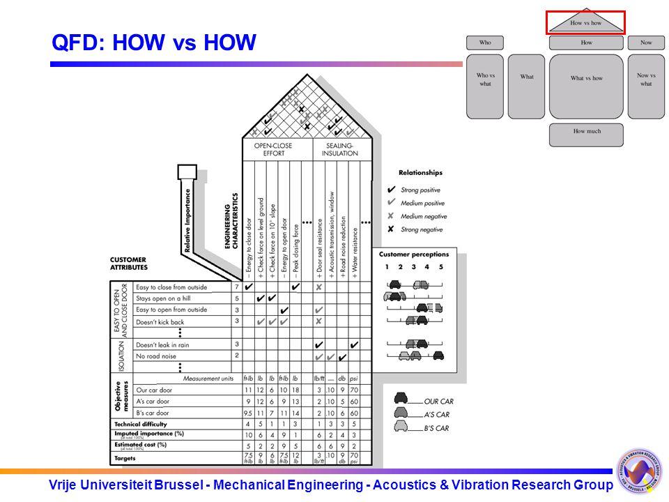 Vrije Universiteit Brussel - Mechanical Engineering - Acoustics & Vibration Research Group QFD: HOW vs HOW