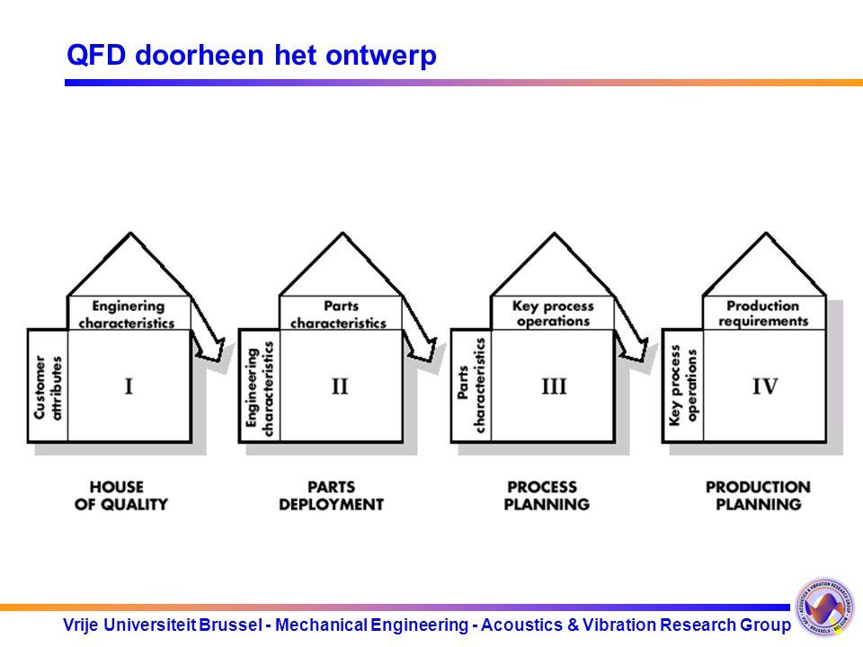Vrije Universiteit Brussel - Mechanical Engineering - Acoustics & Vibration Research Group QFD doorheen het ontwerp