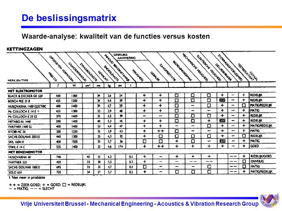 Vrije Universiteit Brussel - Mechanical Engineering - Acoustics & Vibration Research Group De beslissingsmatrix Waarde-analyse: kwaliteit van de funct