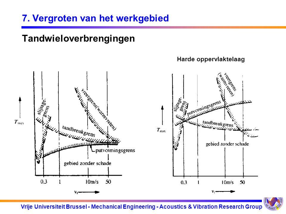 Vrije Universiteit Brussel - Mechanical Engineering - Acoustics & Vibration Research Group 7. Vergroten van het werkgebied Tandwieloverbrengingen Hard