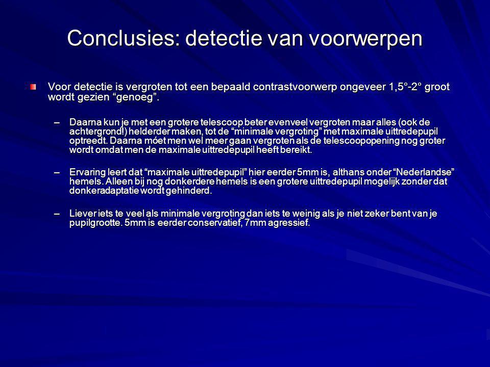 Conclusies: detectie van voorwerpen Voor detectie is vergroten tot een bepaald contrastvoorwerp ongeveer 1,5°-2° groot wordt gezien genoeg .
