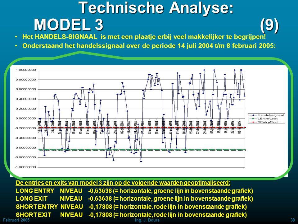 Februari 200529Ing. J. Bours Technische Analyse: MODEL 3 (8a) Het HANDELS-SIGNAAL over de volledige periode 1 juli 1999 t/m 22 juni 2004. Het handelen