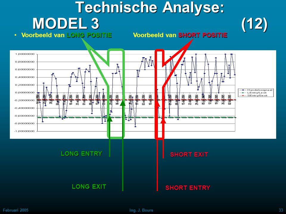 Februari 200532Ing. J. Bours Technische Analyse: MODEL 3 (11) Voorbeelden van LONG ENTRY, LONG EXIT, SHORT ENTRY en SHORT EXIT LONG ENTRY LONG EXIT SH