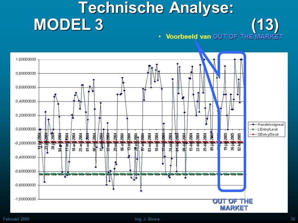 Februari 200533Ing. J. Bours Technische Analyse: MODEL 3 (12) LONG POSITIESHORT POSITIEVoorbeeld van LONG POSITIE Voorbeeld van SHORT POSITIE LONG ENT