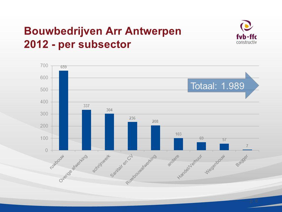 Bouwbedrijven Arr Antwerpen 2012 - per subsector p. 6 Totaal: 1.989