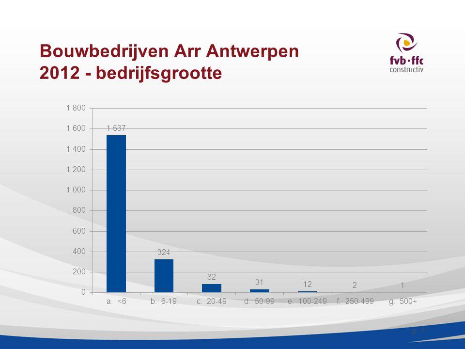 Bouwbedrijven Arr Antwerpen 2012 - bedrijfsgrootte p. 7
