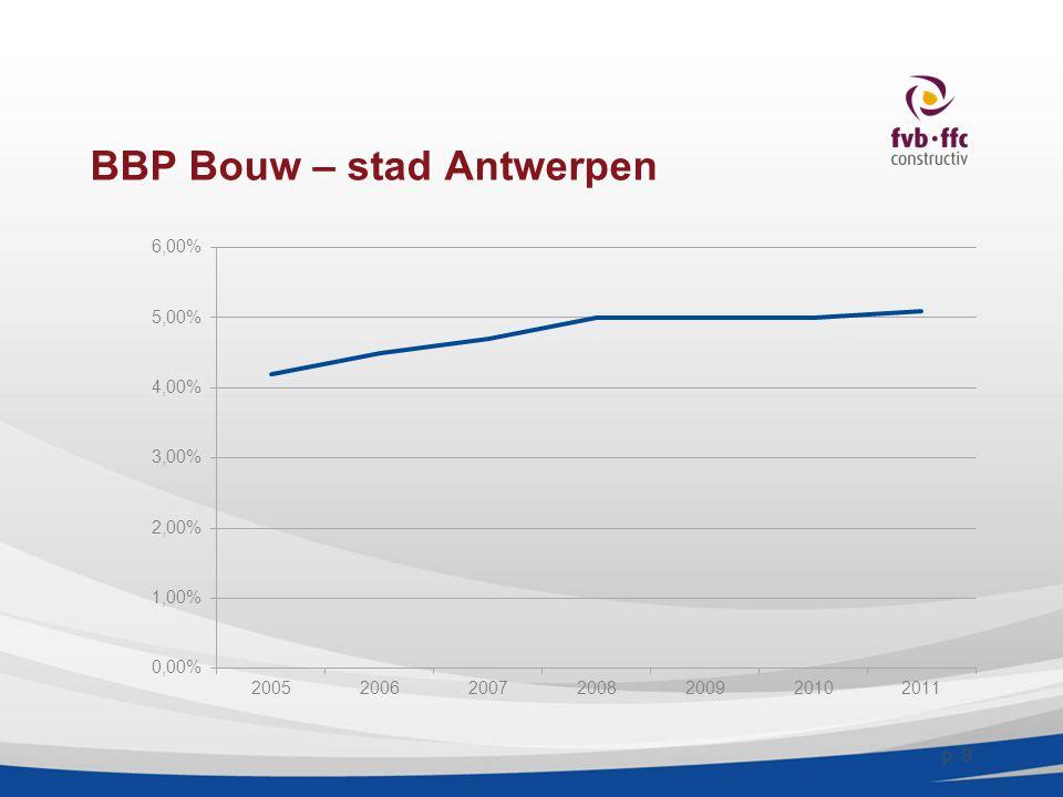 BBP Bouw – stad Antwerpen p. 8