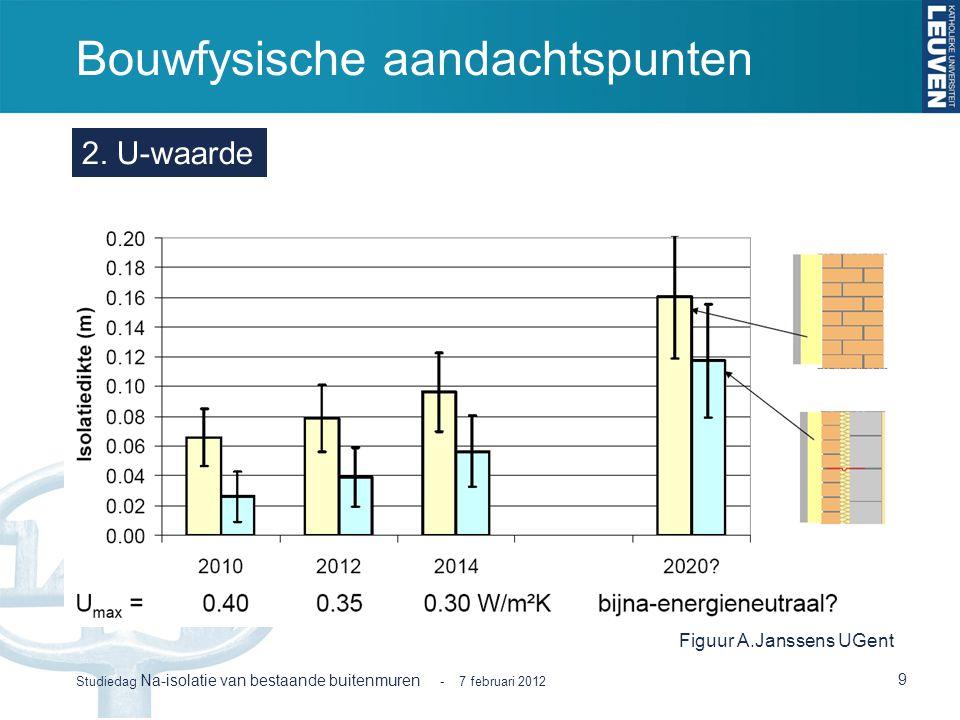 Bouwfysische aandachtspunten 9 Studiedag Na-isolatie van bestaande buitenmuren - 7 februari 2012 2. U-waarde Figuur A.Janssens UGent