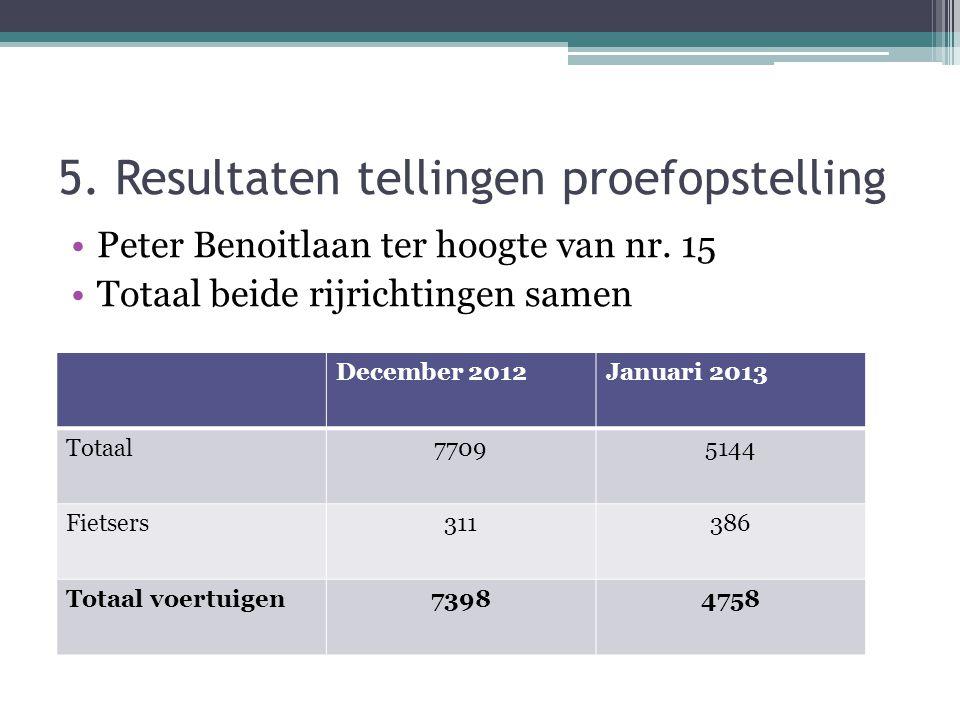 5. Resultaten tellingen proefopstelling Peter Benoitlaan ter hoogte van nr.