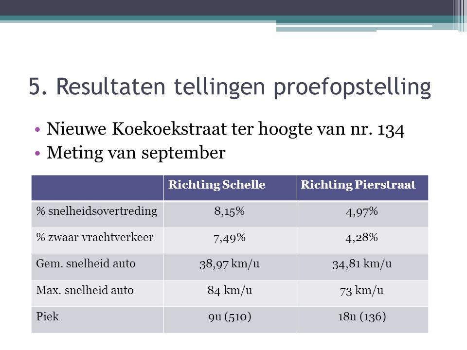 5. Resultaten tellingen proefopstelling Nieuwe Koekoekstraat ter hoogte van nr.