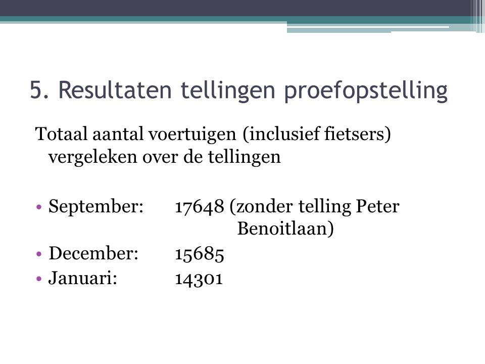 5. Resultaten tellingen proefopstelling Totaal aantal voertuigen (inclusief fietsers) vergeleken over de tellingen September: 17648 (zonder telling Pe
