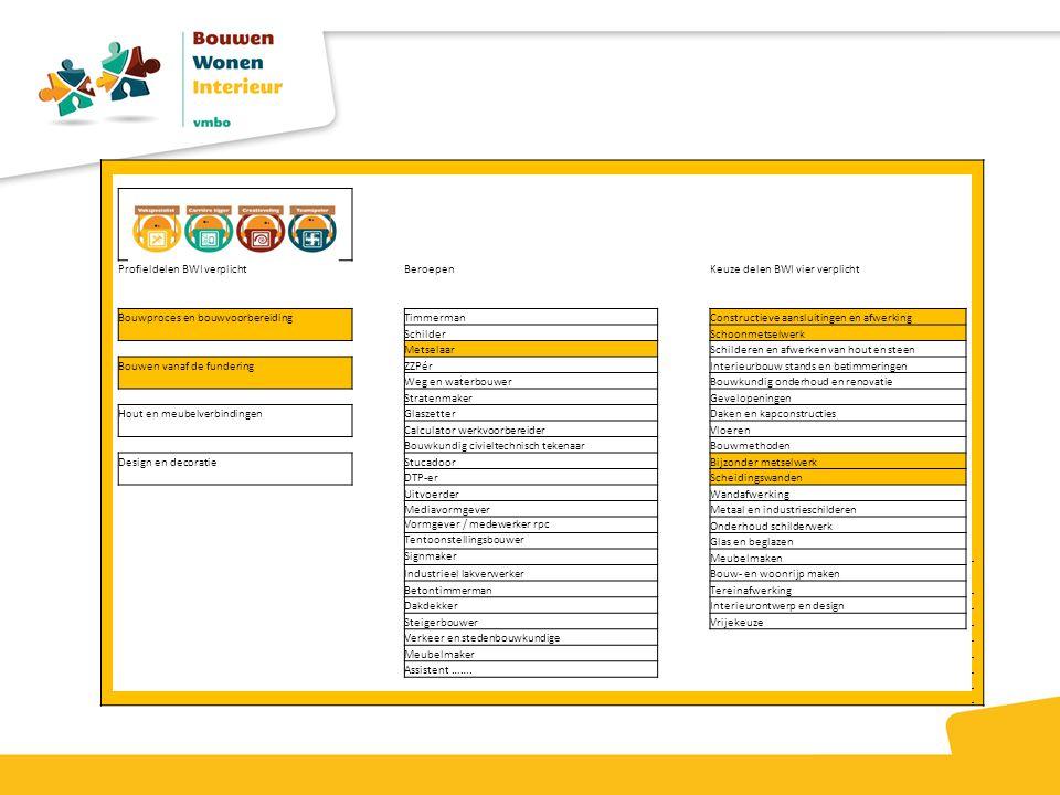 Profieldelen BWI verplichtBeroepenKeuze delen BWI vier verplicht Bouwproces en bouwvoorbereidingTimmermanConstructieve aansluitingen en afwerking Schi
