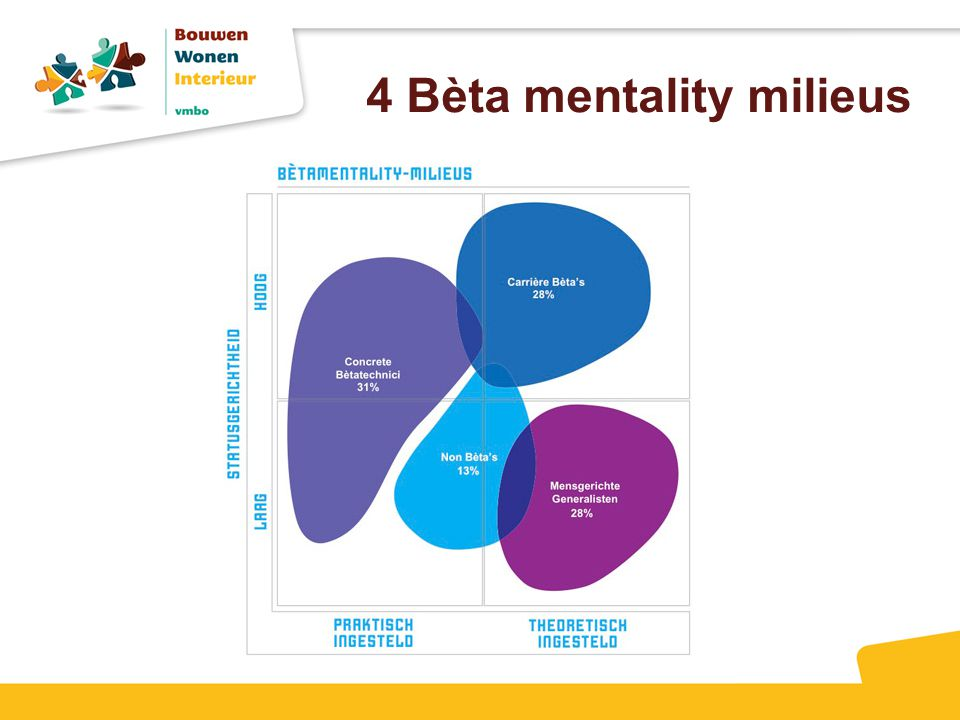 4 Bèta mentality milieus