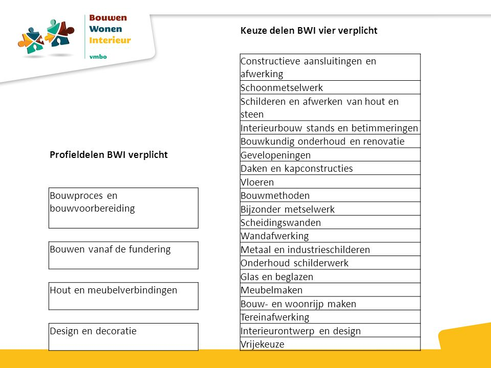 Profieldelen BWI verplicht Bouwproces en bouwvoorbereiding Bouwen vanaf de fundering Hout en meubelverbindingen Design en decoratie Keuze delen BWI vi