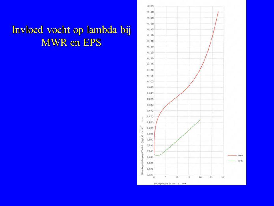 Invloed vocht op lambda bij MWR en EPS