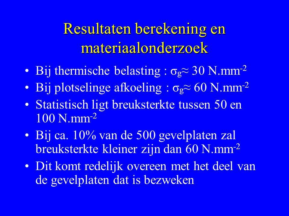 Resultaten berekening en materiaalonderzoek Bij thermische belasting : σ g ≈ 30 N.mm -2 Bij plotselinge afkoeling : σ g ≈ 60 N.mm -2 Statistisch ligt