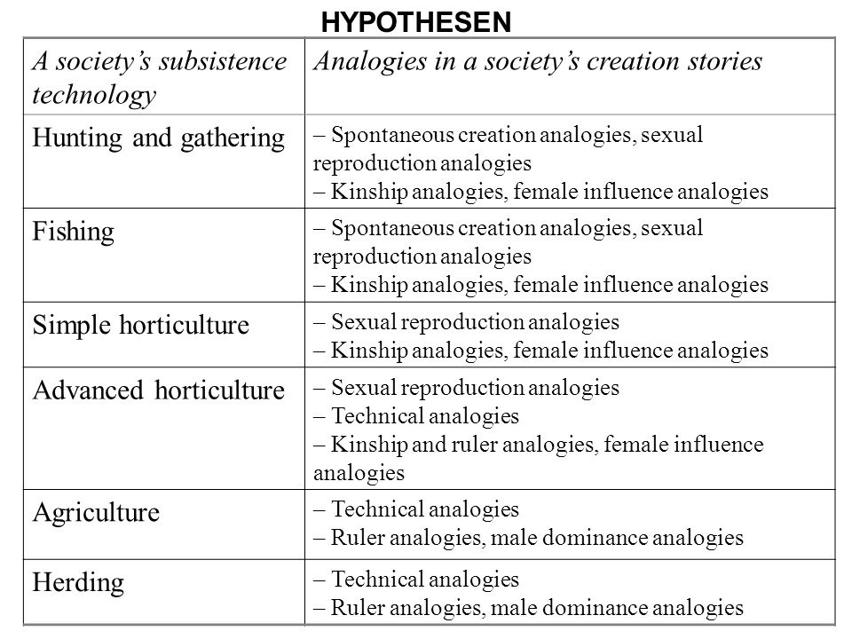 A society's subsistence technology Analogies in a society's creation stories Hunting and gathering – Spontaneous creation analogies, sexual reproducti