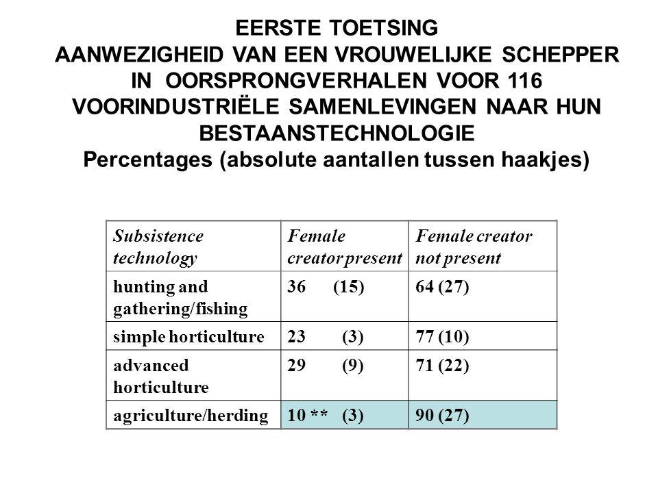 EERSTE TOETSING AANWEZIGHEID VAN EEN VROUWELIJKE SCHEPPER IN OORSPRONGVERHALEN VOOR 116 VOORINDUSTRIËLE SAMENLEVINGEN NAAR HUN BESTAANSTECHNOLOGIE Percentages (absolute aantallen tussen haakjes) Subsistence technology Female creator present Female creator not present hunting and gathering/fishing 36 (15)64 (27) simple horticulture23 (3)77 (10) advanced horticulture 29 (9)71 (22) agriculture/herding10 ** (3)90 (27)