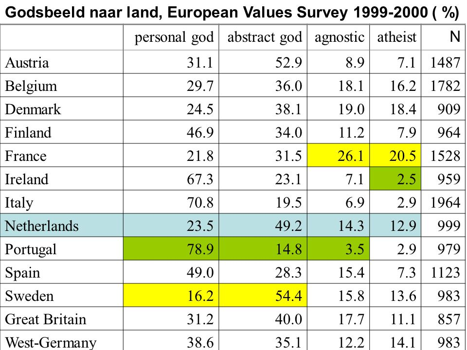 Godsbeeld naar land, European Values Survey 1999-2000 ( %) personal godabstract godagnosticatheist N Austria 31.152.98.97.1 1487 Belgium 29.736.018.116.2 1782 Denmark 24.538.119.018.4 909 Finland 46.934.011.27.9 964 France 21.831.526.120.5 1528 Ireland 67.323.17.12.5 959 Italy 70.819.56.92.9 1964 Netherlands 23.549.214.312.9 999 Portugal 78.914.83.52.9 979 Spain 49.028.315.47.3 1123 Sweden 16.254.415.813.6 983 Great Britain 31.240.017.711.1 857 West-Germany 38.635.112.214.1 983
