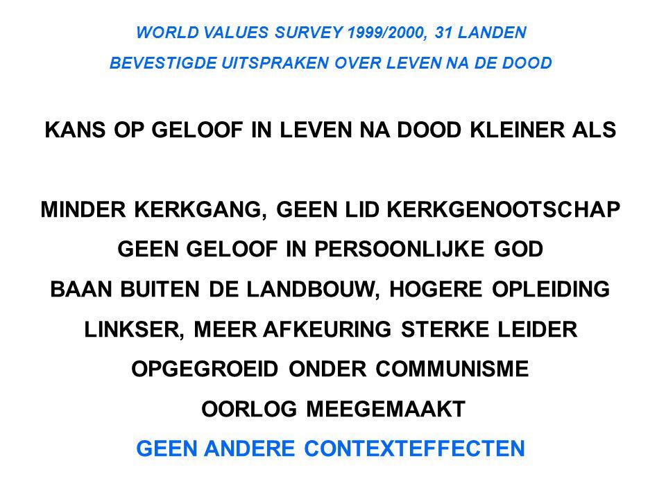 WORLD VALUES SURVEY 1999/2000, 31 LANDEN BEVESTIGDE UITSPRAKEN OVER LEVEN NA DE DOOD KANS OP GELOOF IN LEVEN NA DOOD KLEINER ALS MINDER KERKGANG, GEEN LID KERKGENOOTSCHAP GEEN GELOOF IN PERSOONLIJKE GOD BAAN BUITEN DE LANDBOUW, HOGERE OPLEIDING LINKSER, MEER AFKEURING STERKE LEIDER OPGEGROEID ONDER COMMUNISME OORLOG MEEGEMAAKT GEEN ANDERE CONTEXTEFFECTEN