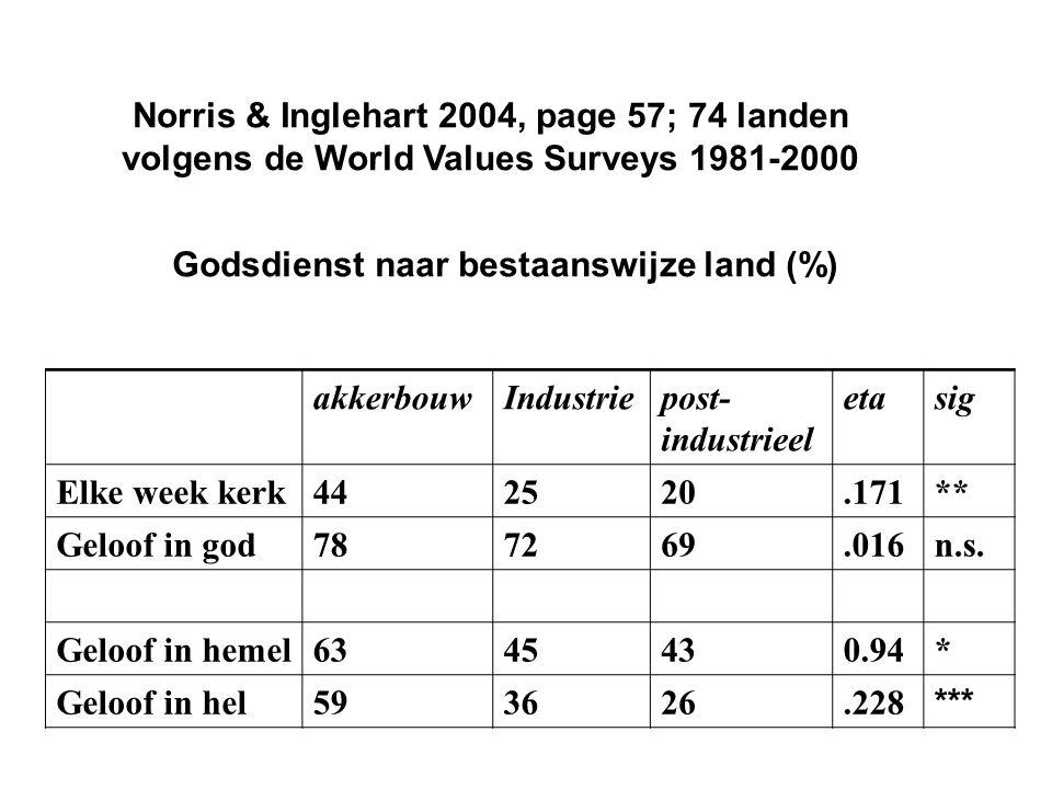 Godsdienst naar bestaanswijze land (%) akkerbouwIndustriepost- industrieel etasig Elke week kerk442520.171** Geloof in god787269.016n.s.