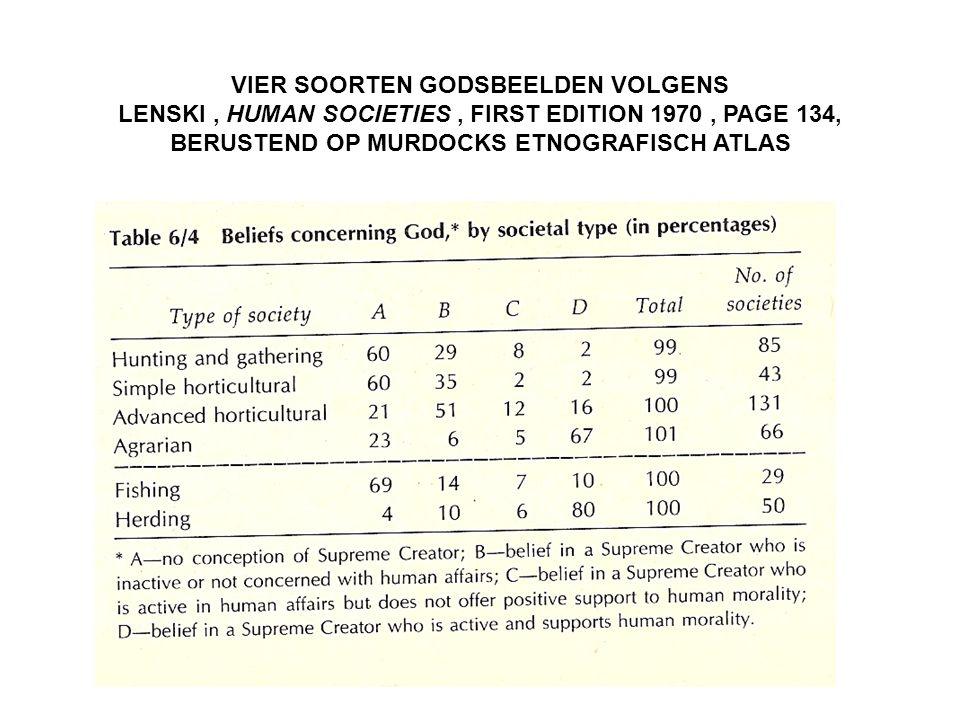 VIER SOORTEN GODSBEELDEN VOLGENS LENSKI, HUMAN SOCIETIES, FIRST EDITION 1970, PAGE 134, BERUSTEND OP MURDOCKS ETNOGRAFISCH ATLAS