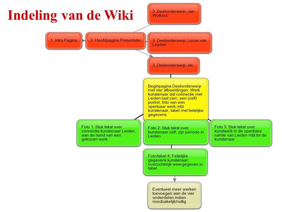Indeling van de Wiki