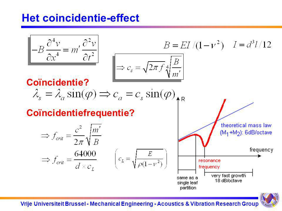 Vrije Universiteit Brussel - Mechanical Engineering - Acoustics & Vibration Research Group Het coincidentie-effect Coïncidentie? Coïncidentiefrequenti