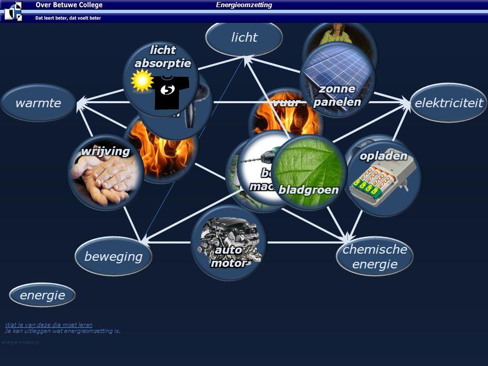 energie Grootheid Beweging licht Warmte elektriciteit chemische energie Wat een machine of levend wezen nodig heeft om iets te kunnen doen.