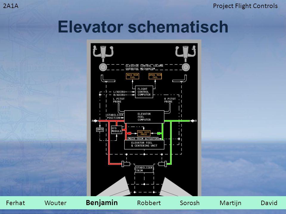 2A1AProject Flight Controls Elevator schematisch Ferhat Wouter Benjamin Robbert Sorosh Martijn David.