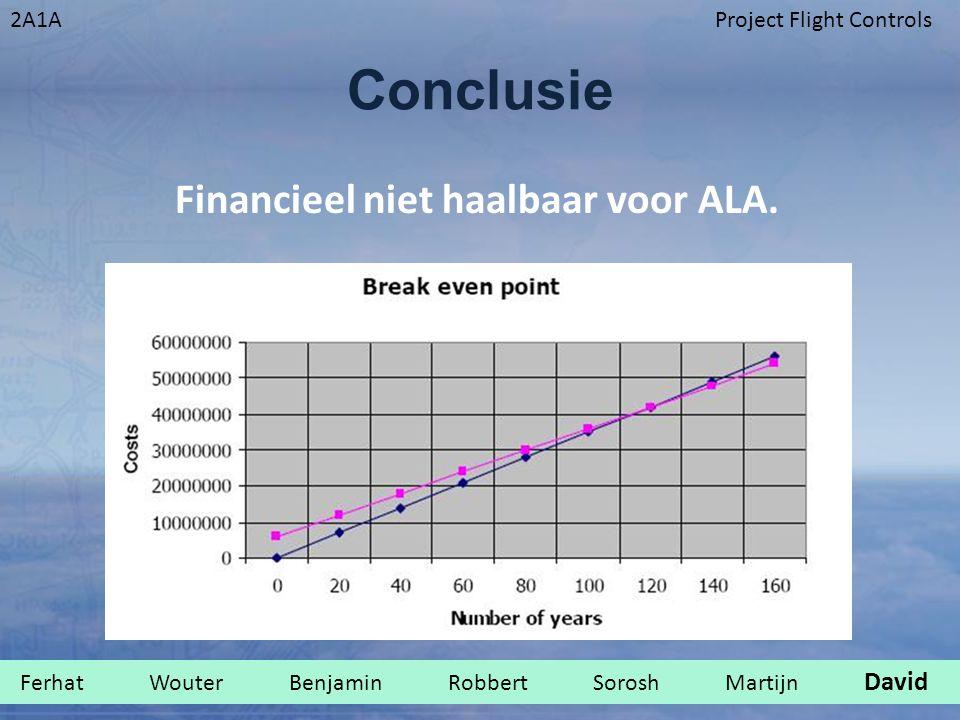 2A1AProject Flight Controls Conclusie Financieel niet haalbaar voor ALA. Ferhat Wouter Benjamin Robbert Sorosh Martijn David.