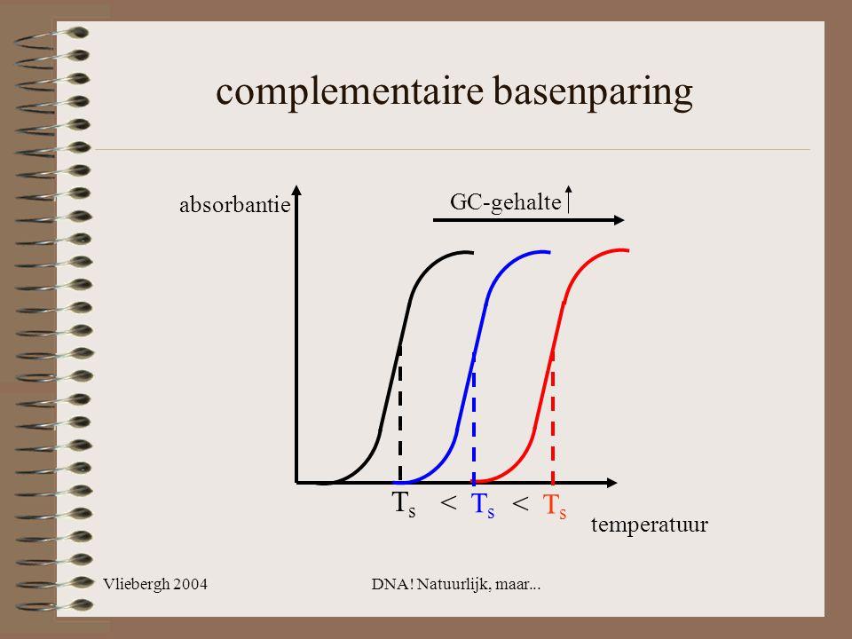 Vliebergh 2004DNA! Natuurlijk, maar... complementaire basenparing temperatuur absorbantie TsTs < T s GC-gehalte